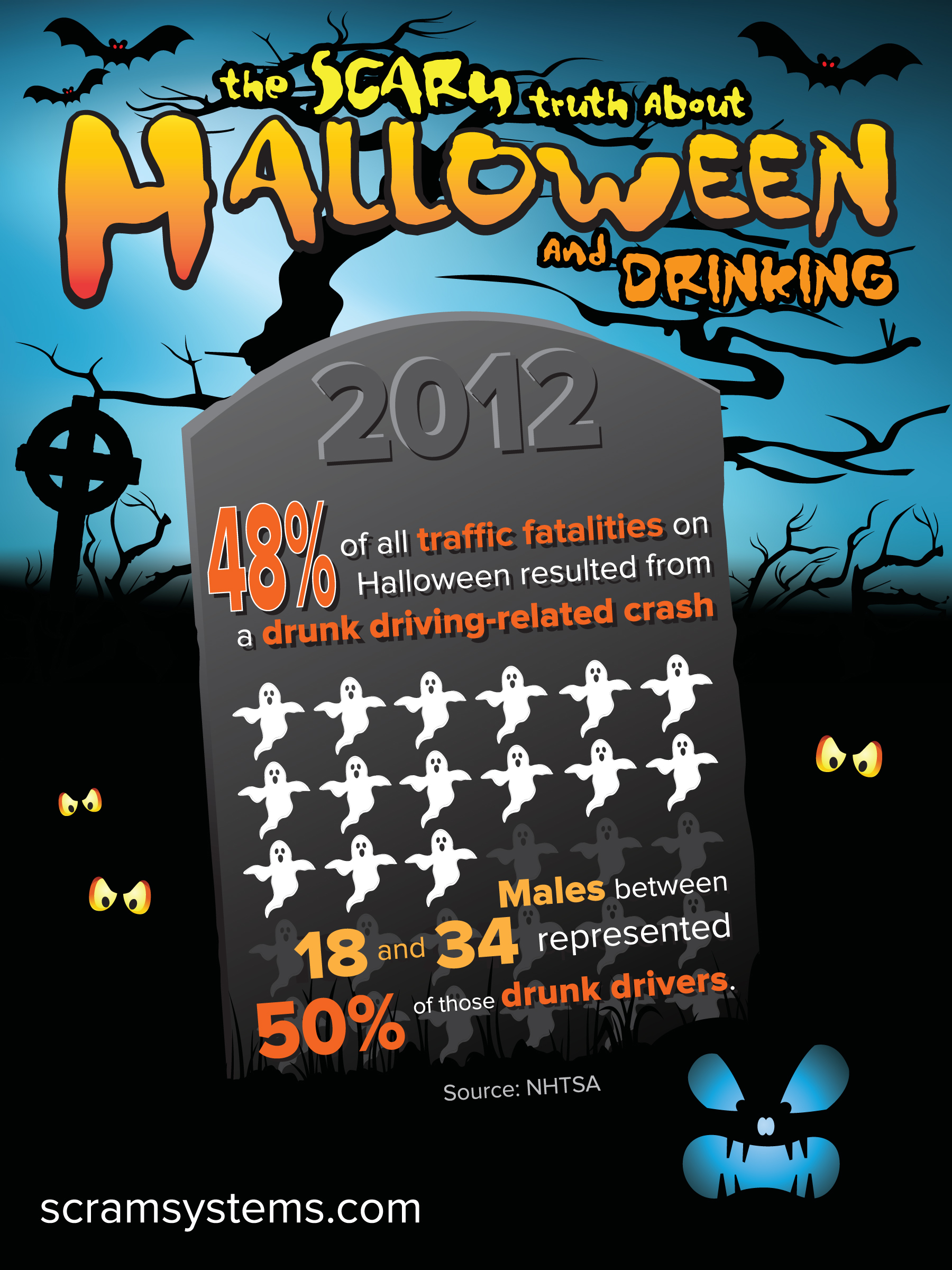 Infographic: The Scary Truth About Halloween And Drinking