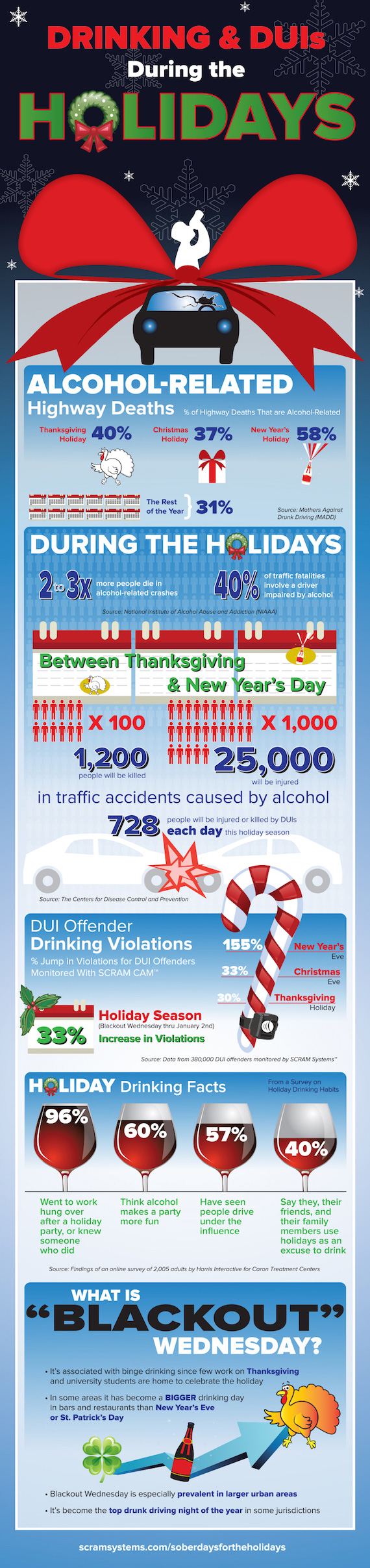 Infographic: Holiday Drinking & DUIs